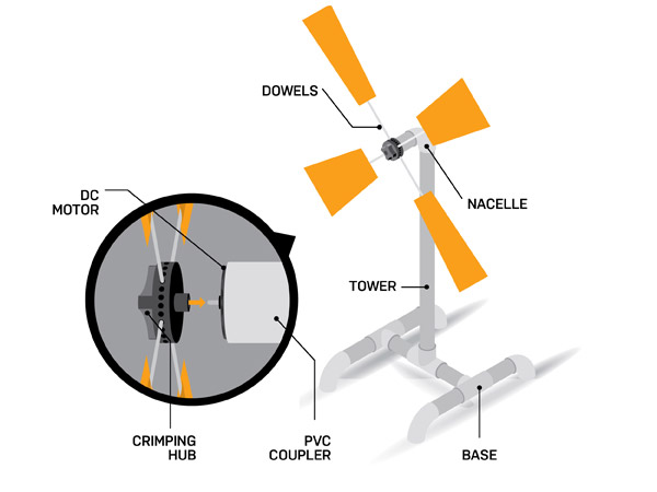 How do wind Turbines work? - Kidpid